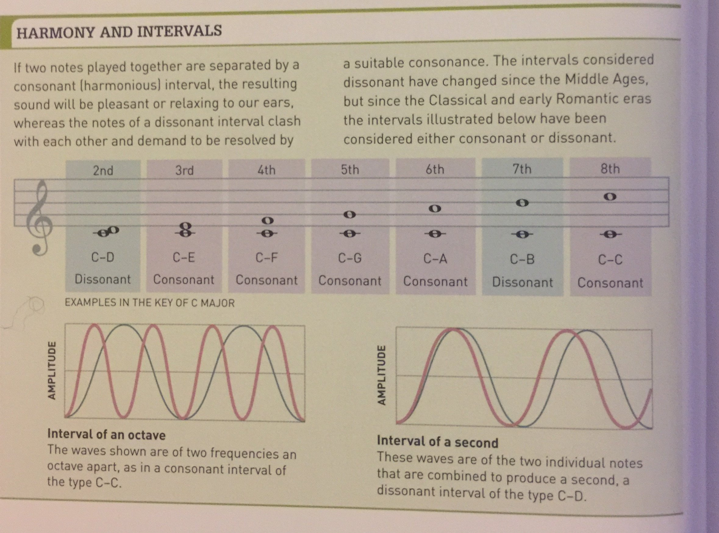 complete classical music guide book dissonant intervals