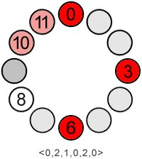set:(0,3,6,10,11)