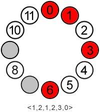 set:(0,1,3,6), not:(2,7,9) req:(1,2,1,2,3,0)