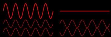 wave interference principal