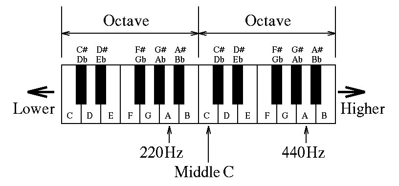 Piano keyboard annotated with note names
