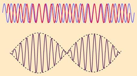 http://hyperphysics.phy-astr.gsu.edu/hbase/Sound/imgsou/beat4.gif