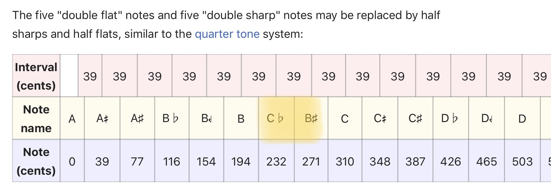 31-ET Chromatic Notes